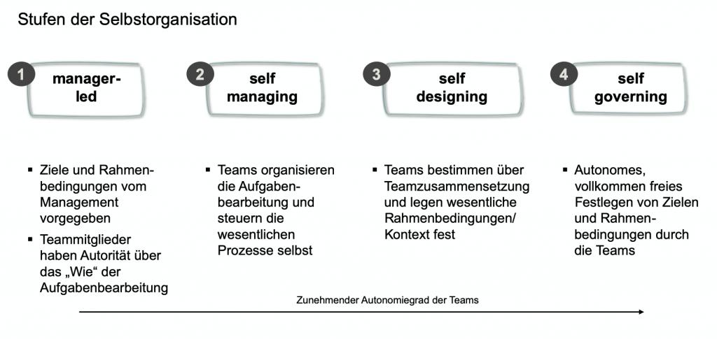Stufen der Selbstorganisation